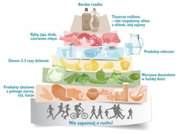 Piramida żywienia dla osób po zawale i nie tylko